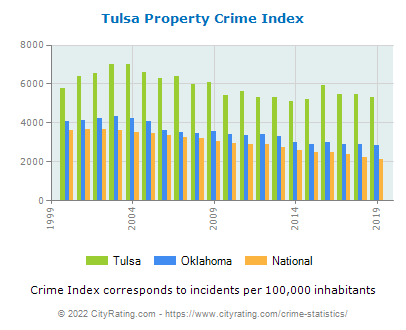 Tulsa Property Crime vs. State and National Per Capita