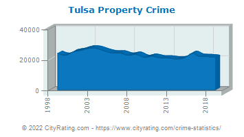 Tulsa Property Crime