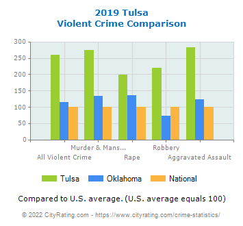 Tulsa Violent Crime vs. State and National Comparison