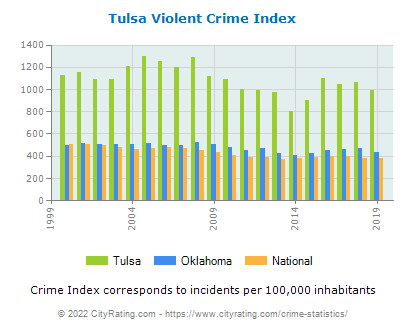 Tulsa Violent Crime vs. State and National Per Capita