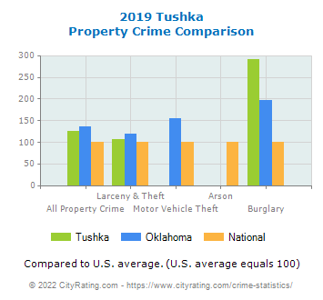 Tushka Property Crime vs. State and National Comparison