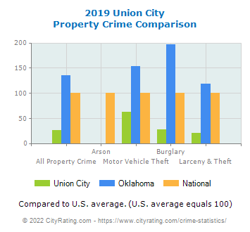 Union City Property Crime vs. State and National Comparison