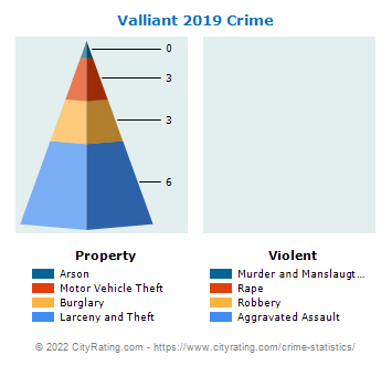 Valliant Crime 2019