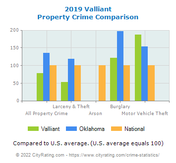 Valliant Property Crime vs. State and National Comparison