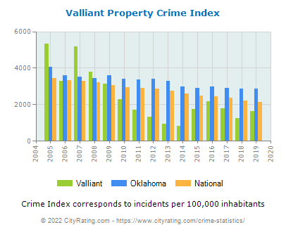 Valliant Property Crime vs. State and National Per Capita