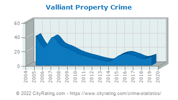 Valliant Property Crime