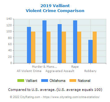Valliant Violent Crime vs. State and National Comparison