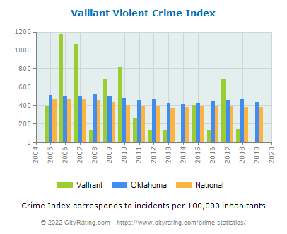 Valliant Violent Crime vs. State and National Per Capita