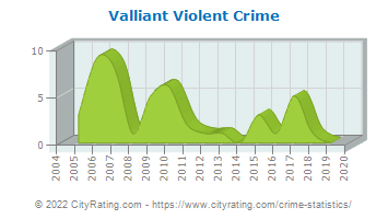 Valliant Violent Crime