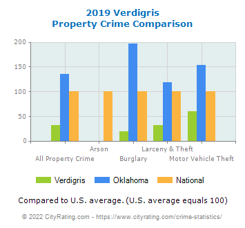 Verdigris Property Crime vs. State and National Comparison