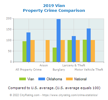 Vian Property Crime vs. State and National Comparison