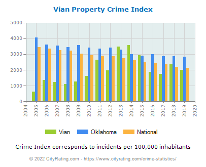 Vian Property Crime vs. State and National Per Capita