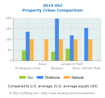 Vici Property Crime vs. State and National Comparison