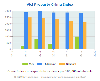 Vici Property Crime vs. State and National Per Capita