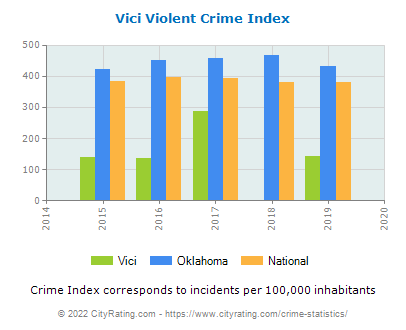 Vici Violent Crime vs. State and National Per Capita