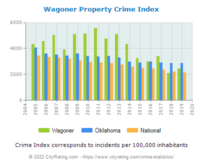 Wagoner Property Crime vs. State and National Per Capita