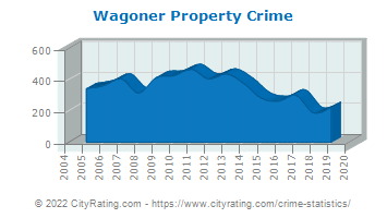 Wagoner Property Crime