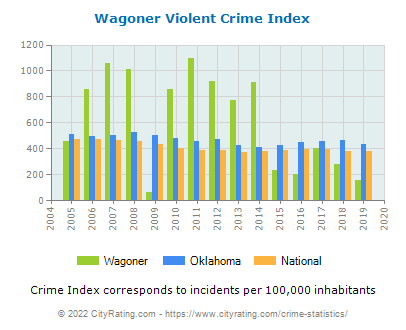Wagoner Violent Crime vs. State and National Per Capita