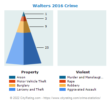 Walters Crime 2016