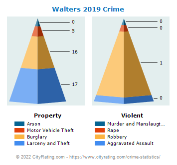 Walters Crime 2019
