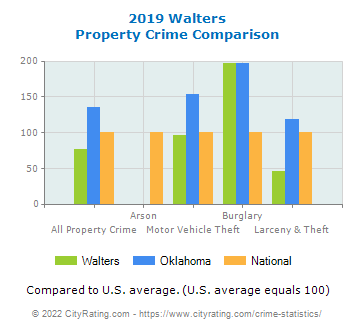 Walters Property Crime vs. State and National Comparison