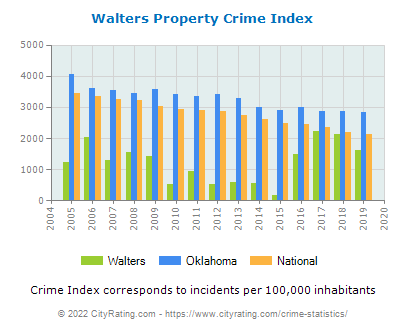 Walters Property Crime vs. State and National Per Capita