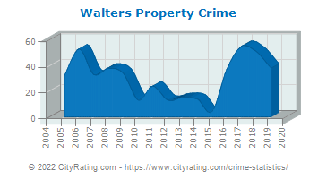 Walters Property Crime