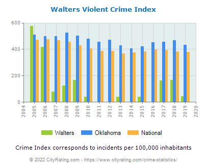 Walters Violent Crime vs. State and National Per Capita