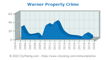 Warner Property Crime