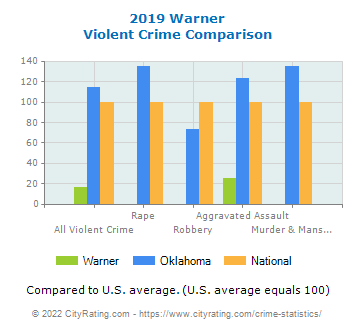 Warner Violent Crime vs. State and National Comparison