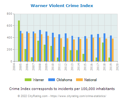 Warner Violent Crime vs. State and National Per Capita