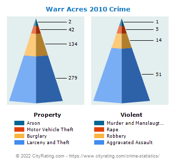 Warr Acres Crime 2010