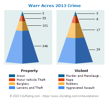 Warr Acres Crime 2013