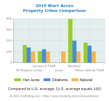 Warr Acres Property Crime vs. State and National Comparison