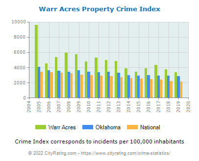 Warr Acres Property Crime vs. State and National Per Capita