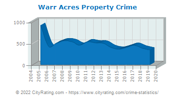 Warr Acres Property Crime