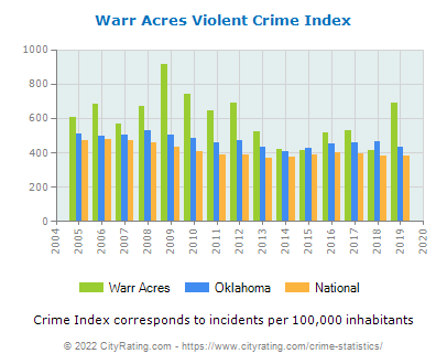 Warr Acres Violent Crime vs. State and National Per Capita