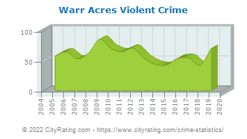 Warr Acres Violent Crime