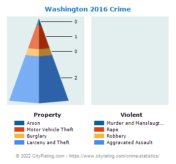 Washington Crime 2016