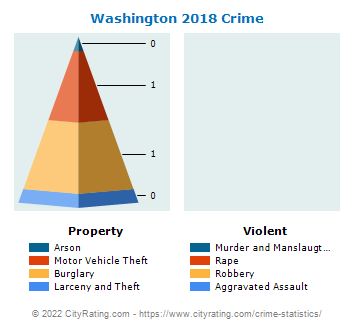 Washington Crime 2018