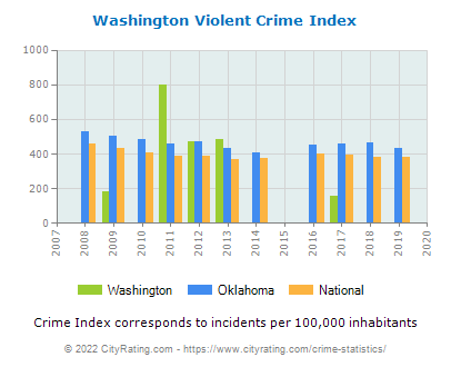 Washington Violent Crime vs. State and National Per Capita