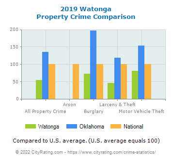 Watonga Property Crime vs. State and National Comparison