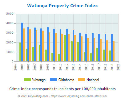 Watonga Property Crime vs. State and National Per Capita