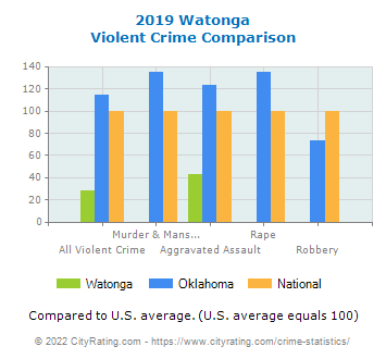 Watonga Violent Crime vs. State and National Comparison