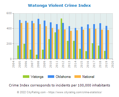 Watonga Violent Crime vs. State and National Per Capita