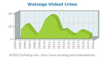 Watonga Violent Crime