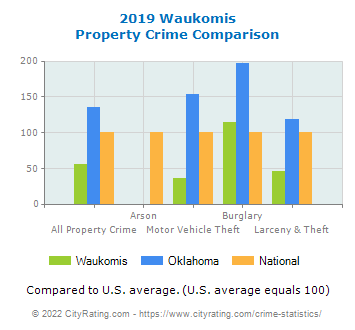 Waukomis Property Crime vs. State and National Comparison