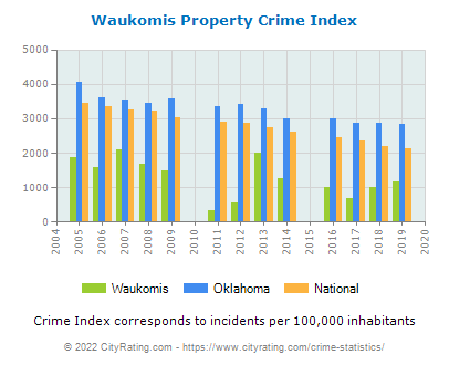 Waukomis Property Crime vs. State and National Per Capita