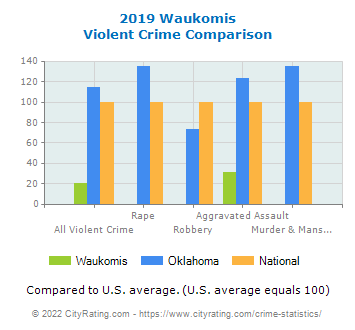 Waukomis Violent Crime vs. State and National Comparison