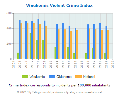 Waukomis Violent Crime vs. State and National Per Capita
